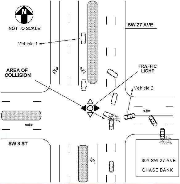 Diagram of Crash. DUI driver (vehicle 1) hit vehicle 2 in which our client was a passenger.