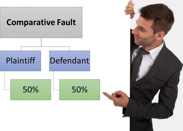 Comparative Fault. Plaintiff vs. Defendant. 50% on each.