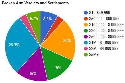 broken arm verdicts and settlements Florida - pie graph