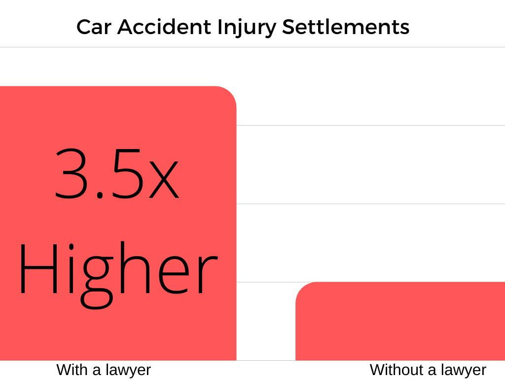 car accident injury settlement amounts 3.5x higher with an attorney