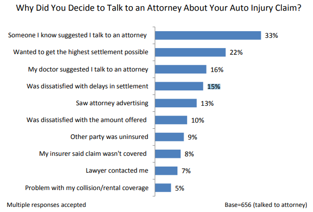 survey of why people talked with an attorney about an auto injury claim