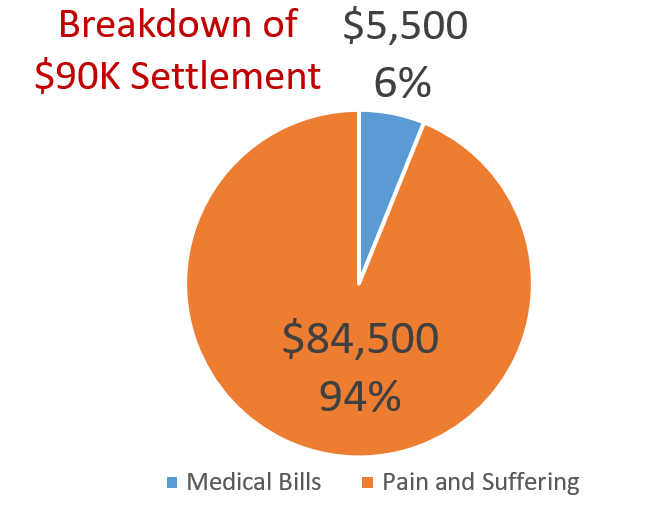 Settlement breakdown by Miami pedestrian accident lawyer Justin Ziegler