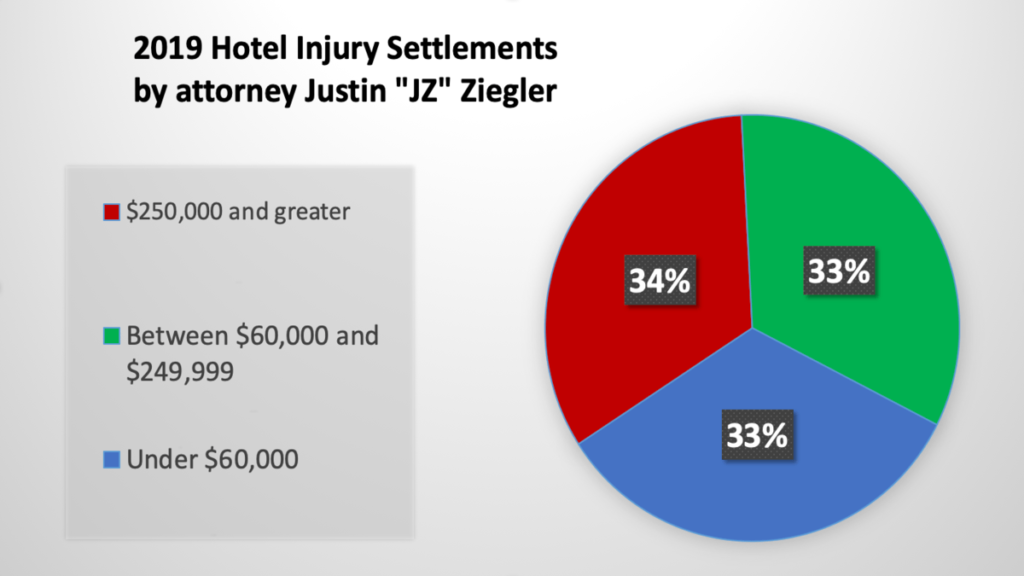 pie graph of Miami accident attorney JZ 2019 hotel injury settlements