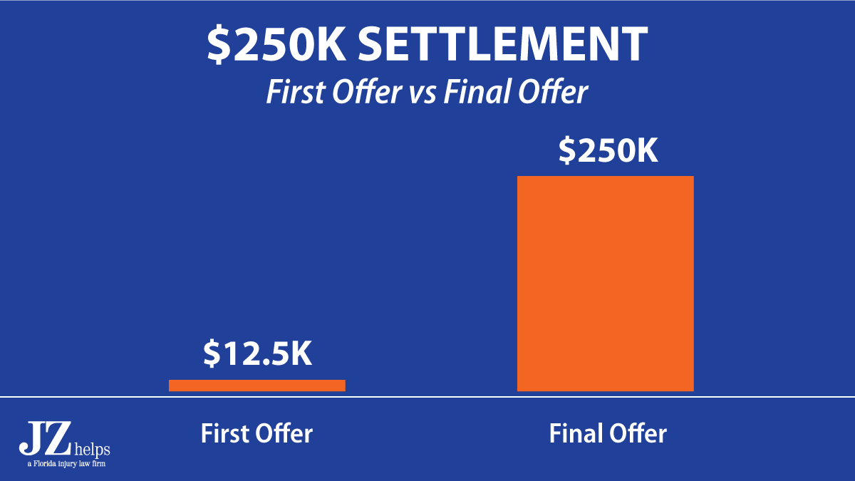 $250K slip and fall settlement (First offer was only $12,500)