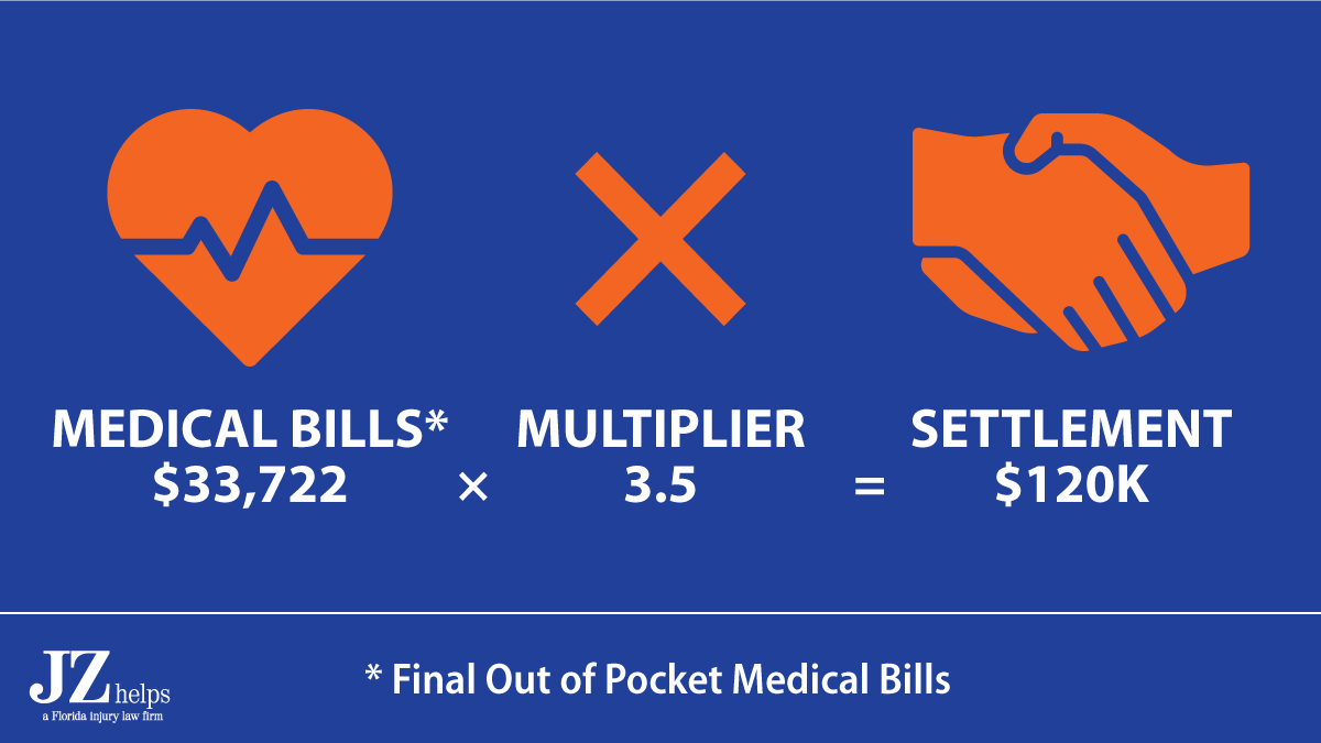 pain and suffering multiplier was 3.5 times the final out of pocket medical bills