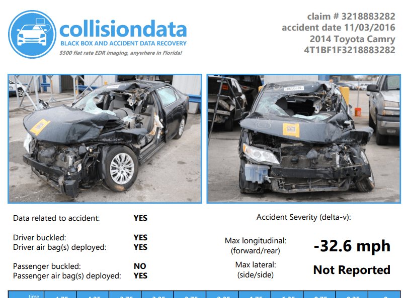 Sample Collision data report
