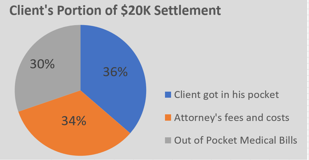 client's portion of settlement after attorney's fees and medical bills
