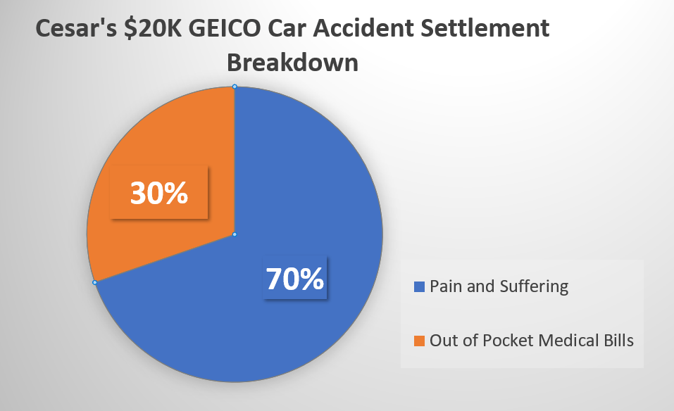 settlement breakdown pain and suffering damages were 70% of the settlement(1)
