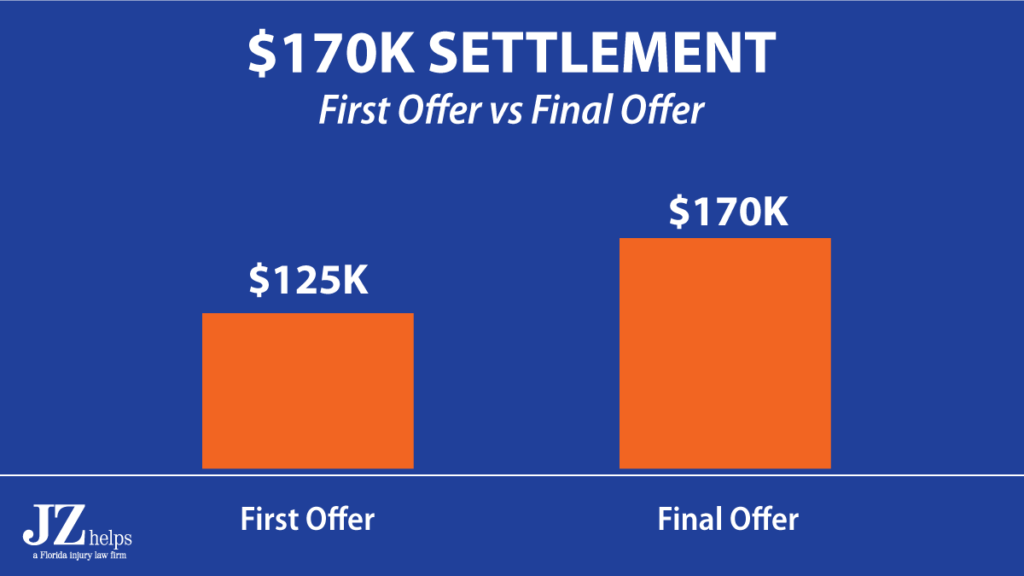 $170K settlement for rear end car accident (first vs final offer comparison)