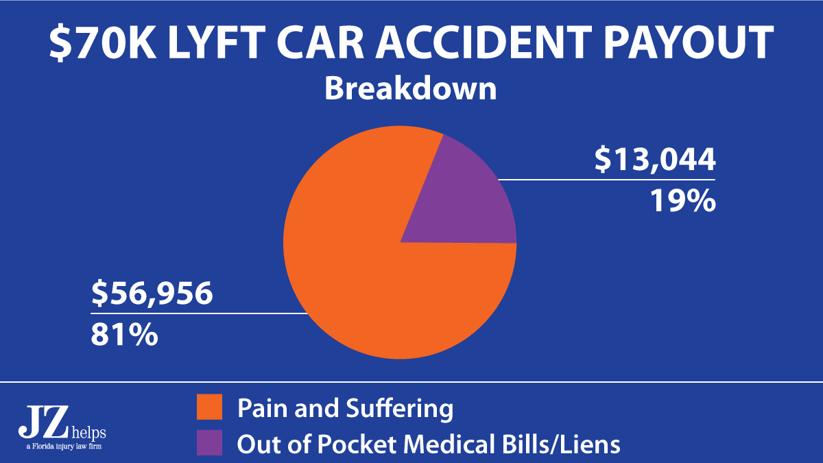 81% of a $70K Lyft accident settlement was for pain and suffering damages
