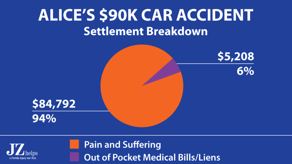 pie graph showing the breakdown of a $90K broken ankle settlement (car accident) between pain and suffering and medical bills