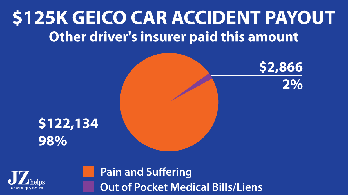 settlement example showing that $98% of a $125K settlement was for pain and suffering damages.