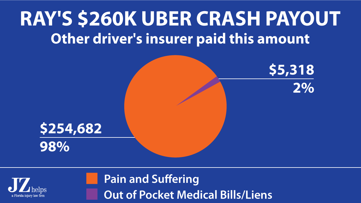 Miami car accident lawyer's breakdown between pain and suffering and medical bills on a $260K payout