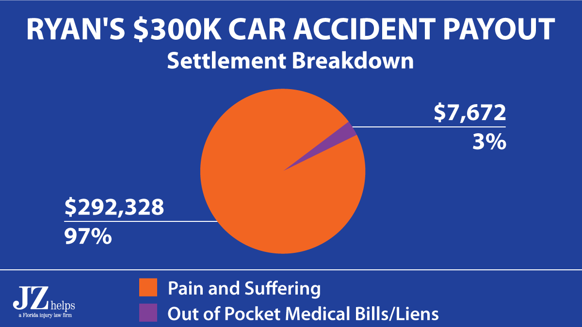 Miami car accident attorney Justin Ziegler got a $300K payout for a client where most of the payout was for pain and suffering