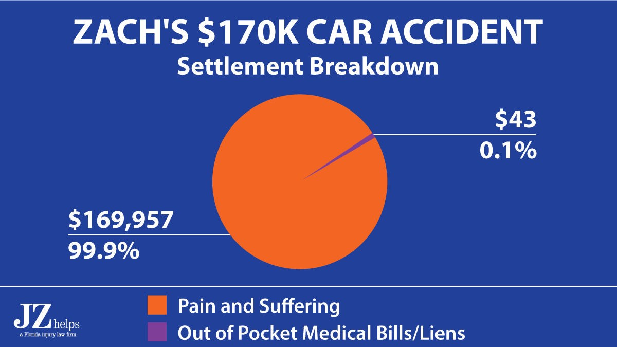 99.9% of a $170K injury settlement was for pain and suffering damages