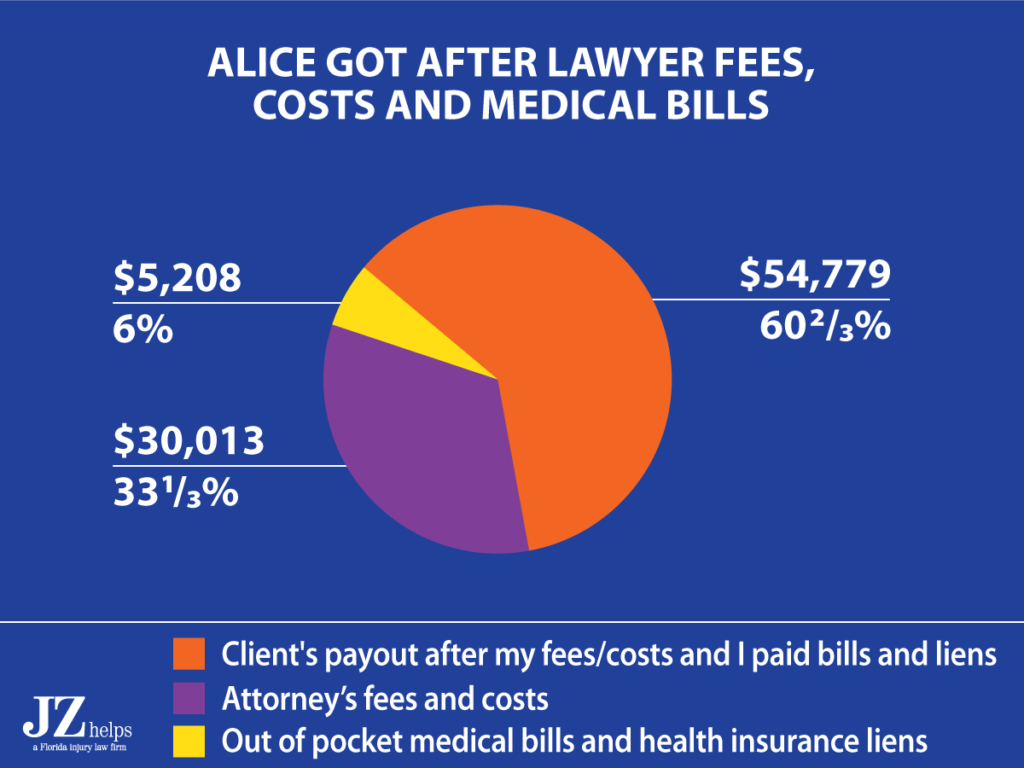 attorney's fees from a $90K pain and suffering settlement
