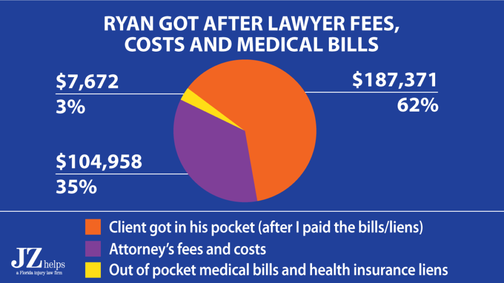 62% of this personal injury claim settlement went to my client