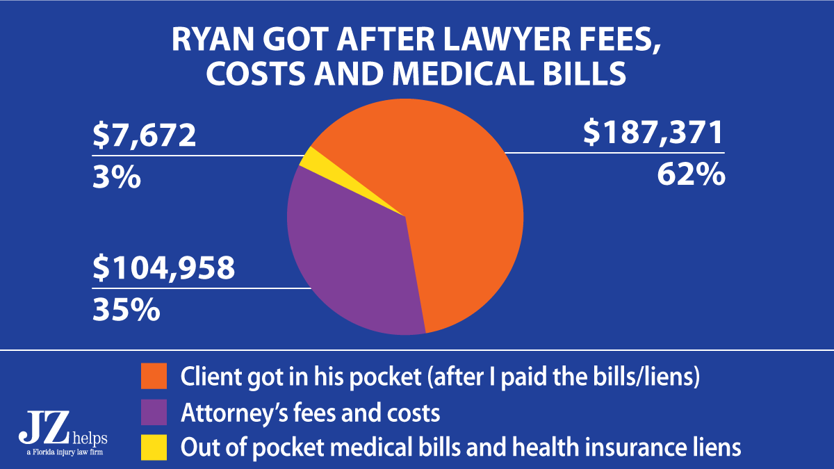 62% of this broken leg car accident settlement went to my client after my lawyer fees and costs