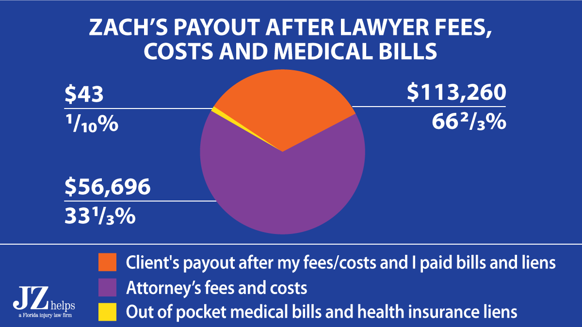 client's payout after attorney fees, costs and medical bills was $113K in a broken arm car accident case.