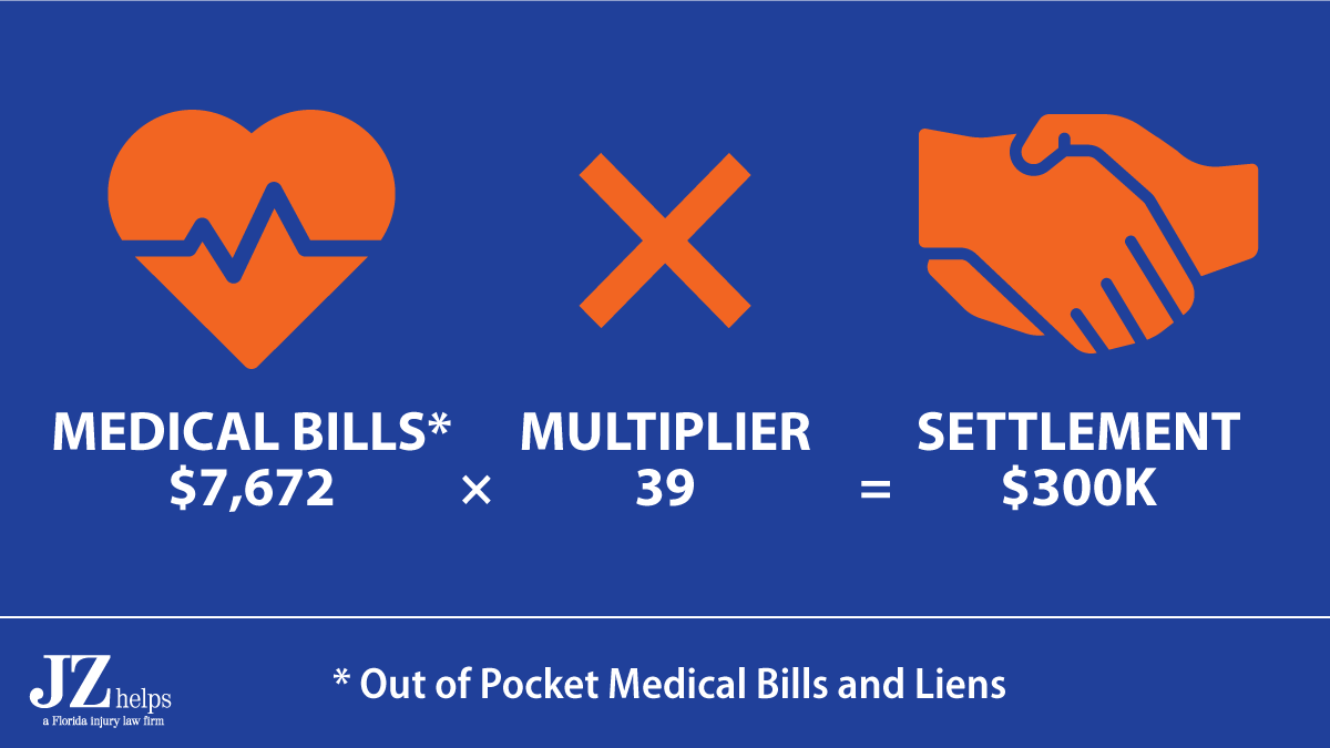 The $300K underinsured motorist coverage settlement and total settlement was 39 times the liens and out of pocket medical bills.