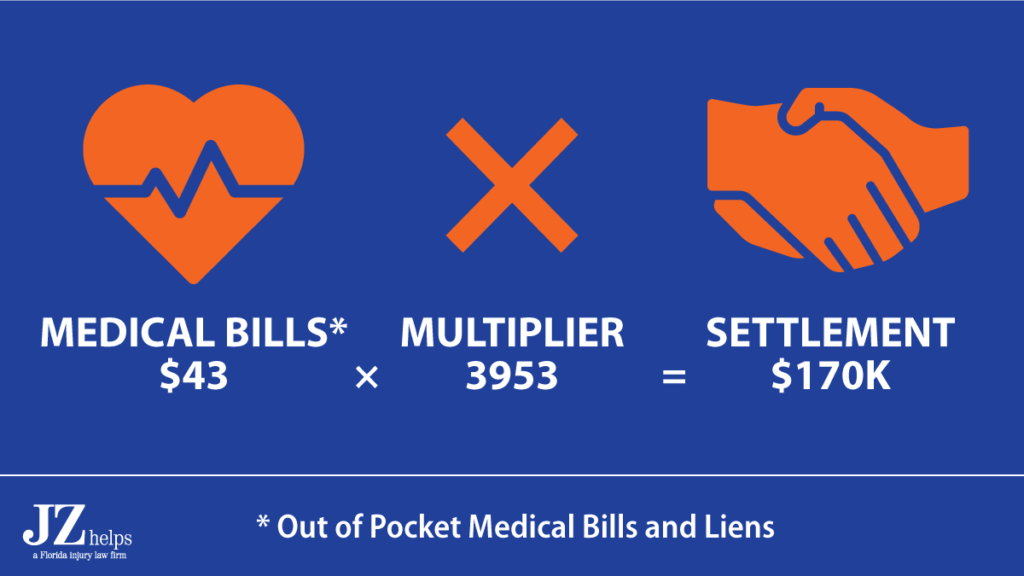 car accident settlement was 3,953 times the client's final out of pocket medical bills