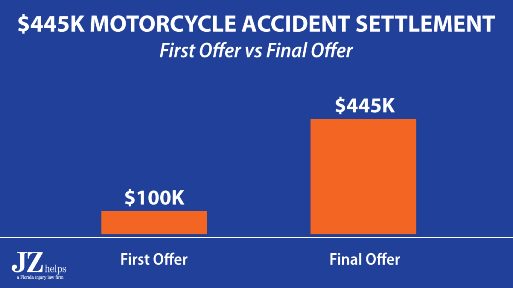 $445K motorcycle accident settlement (first offer and final settlement comparison