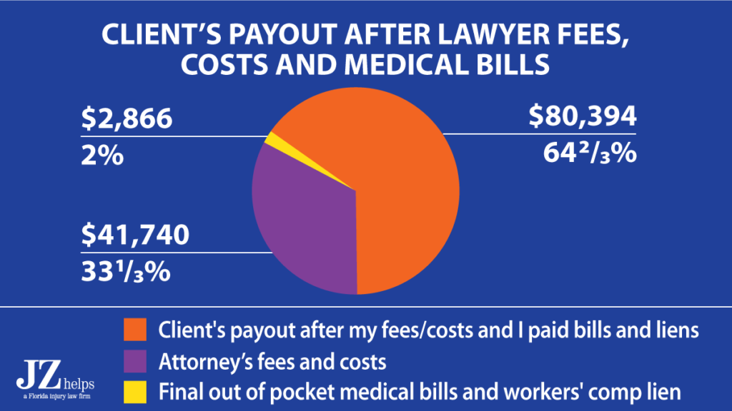 64% of the GEICO car accident settlement went to my client after my attorney fees, costs and paying his medical bills and workers' comp lien