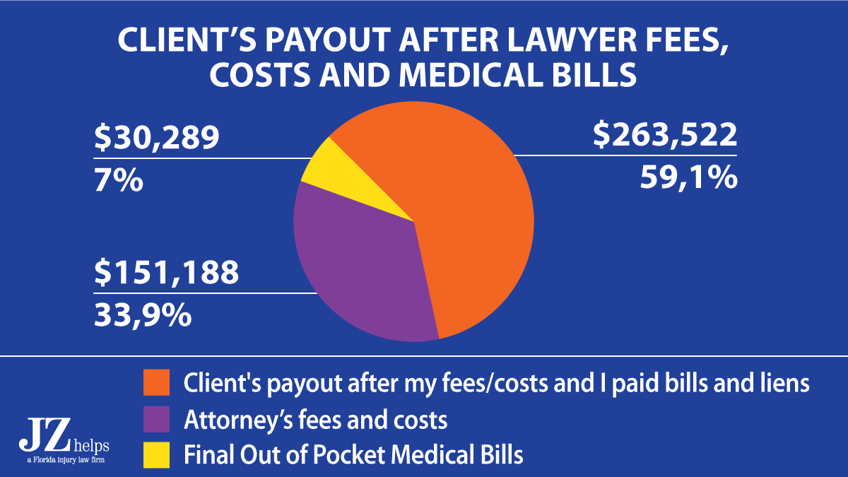 client's payout was $263K after attorney fees, costs and medical bills in a truck accident claim