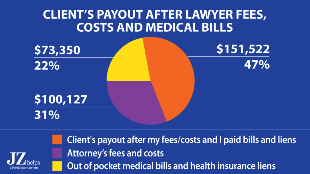 broken leg settlement (after attorney's fees, costs and paying back his travel insurance company)