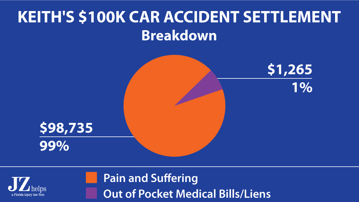 $98,735 (99%) of the $100K State Farm car accident payout was for pain and suffering damages.