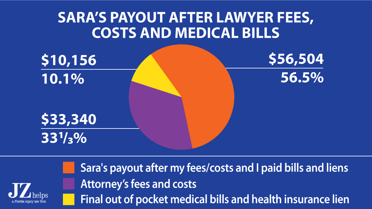 client got 56.5% of the car accident injury settlement amount in her pocket