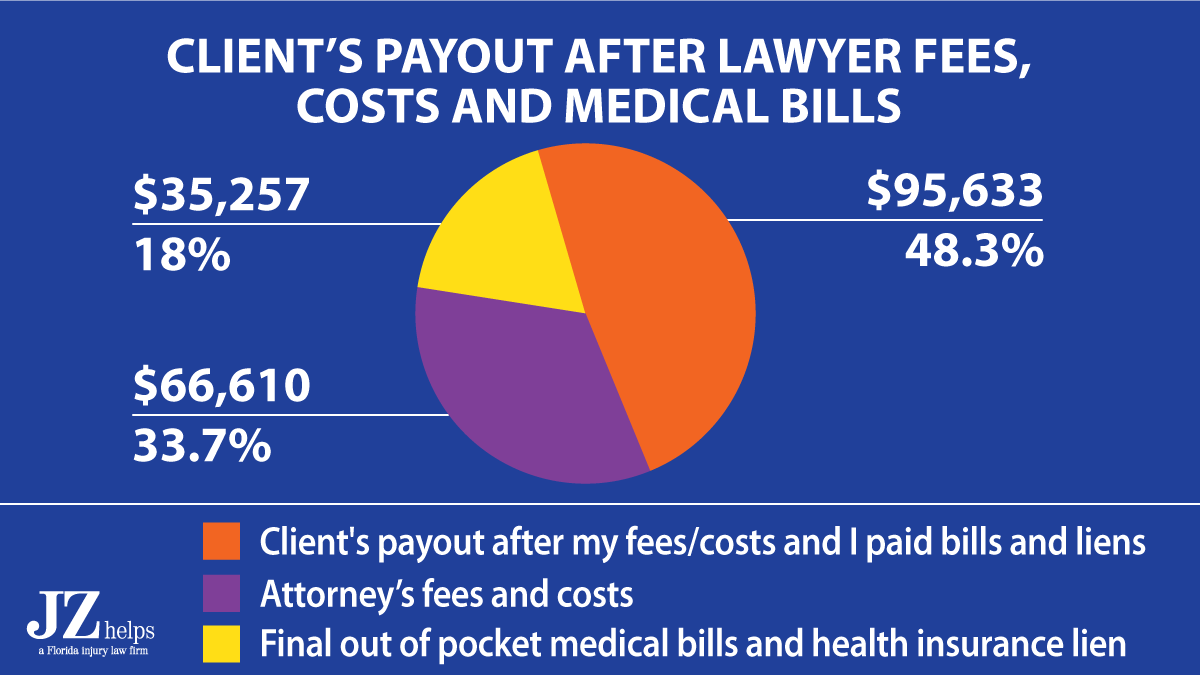 client's payout was $95,633 after my lawyer fees, costs and me paying her medical bills and health insurance back