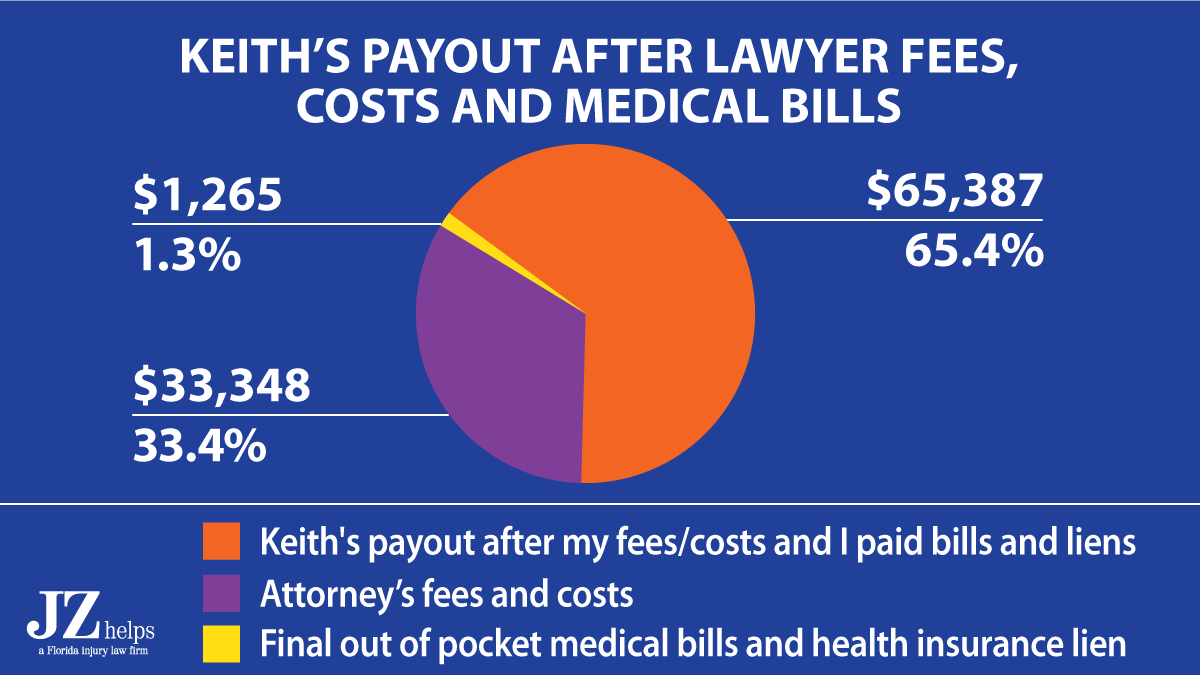 my client, Keith got $65,387 in his pocket from this State Farm Miami, Florida car accident settlement after my attorney's fees costs, and me paying his final out of pocket medical bills and health insurance company back