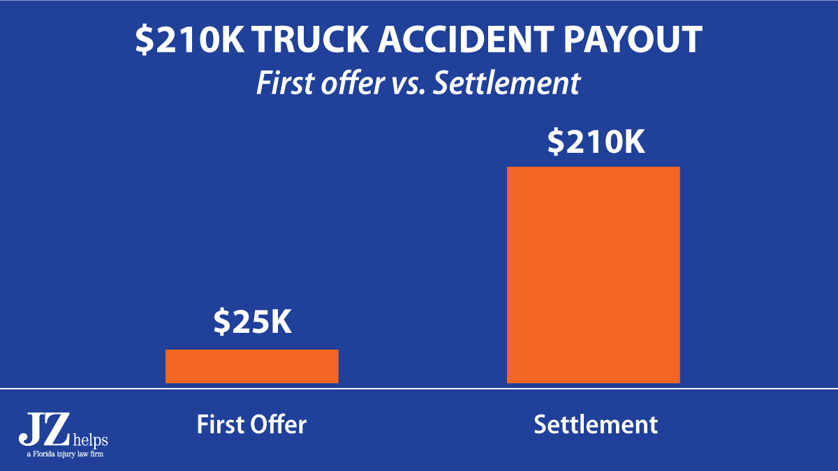 $210K settlement for shoulder surgery (comparison between first offer and settlement amount)