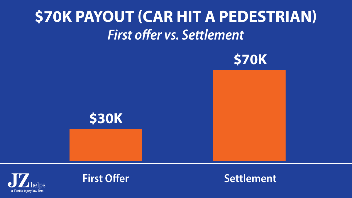 Pedestrian hit by a car compensation (comparison of first offer and settlement)