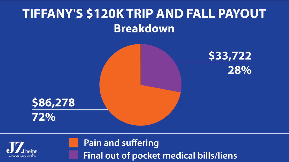 72% of this trip and fall injury claim was for pain and suffering compensation