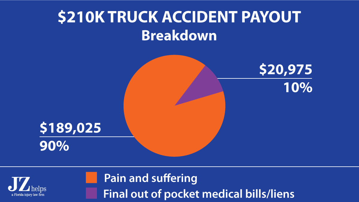90% of the uninsured motorist settlement and bodily injury payout was for pain and suffering