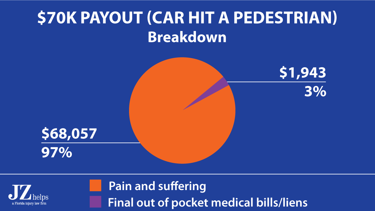 97% of the USAA auto insurance claim settlement was for pain and suffering