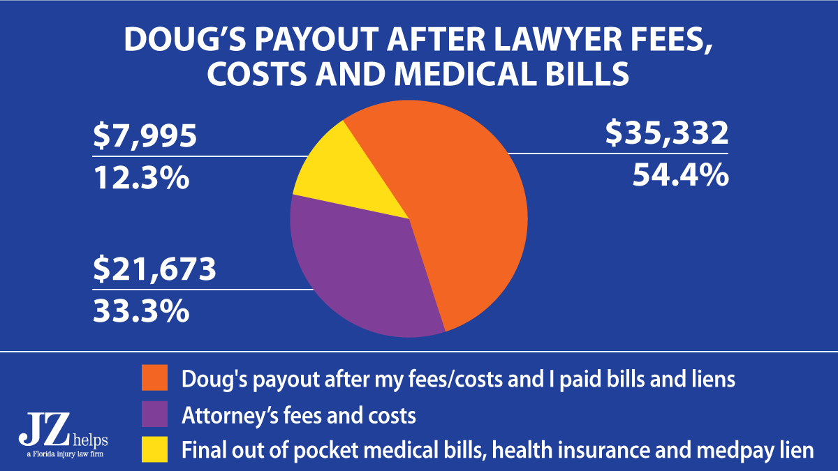 of this $65K GEICO car accident injury settlement, Doug got $35,332 in his pocket after paying lawyer fees and bills.