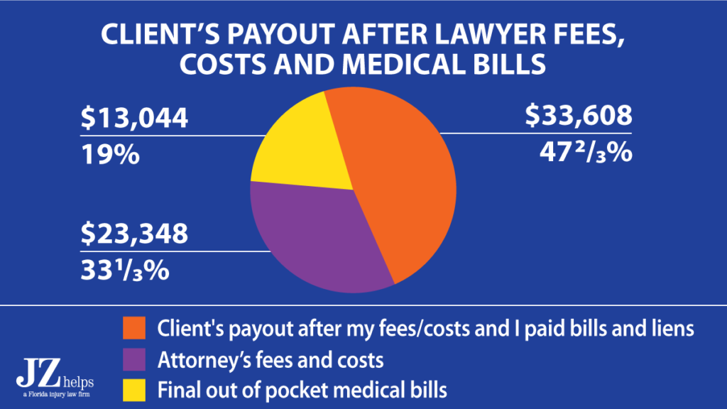 Lyft passenger got over $33K in his pocket for his injury claim from a car accident after lawyer fees, costs and medical bills