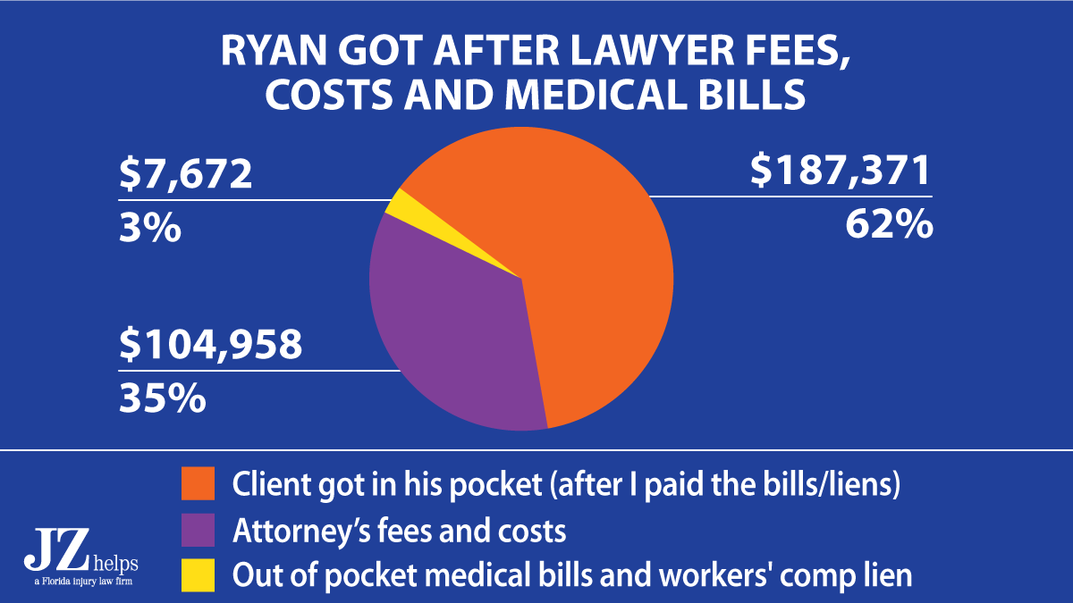 breakdown of attorney fee and costs ($300K car accident settlement)