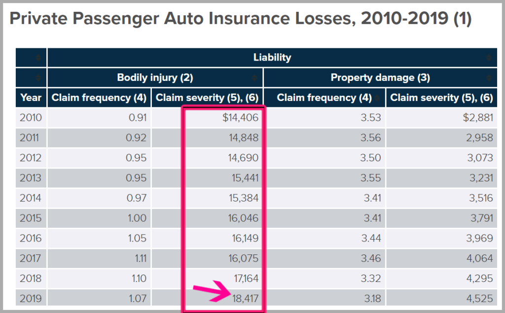 average auto accident bodily injury payout