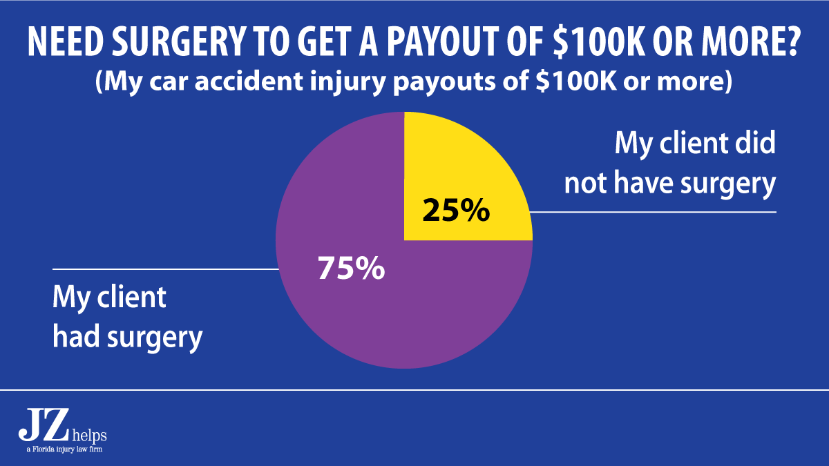 75% Chance That You'll Need Surgery to Get a Payout of $100K (or more)