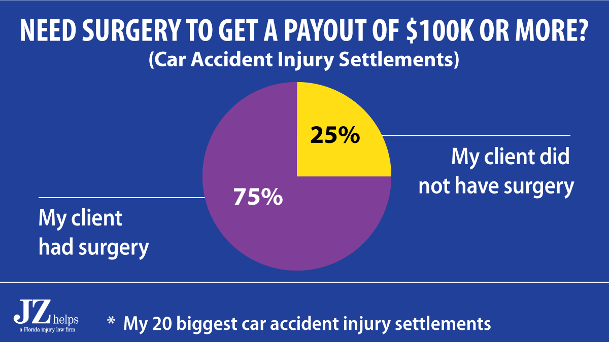 In 75% of my car accident injury settlement amounts that were for $100K or more, my client had surgery.
