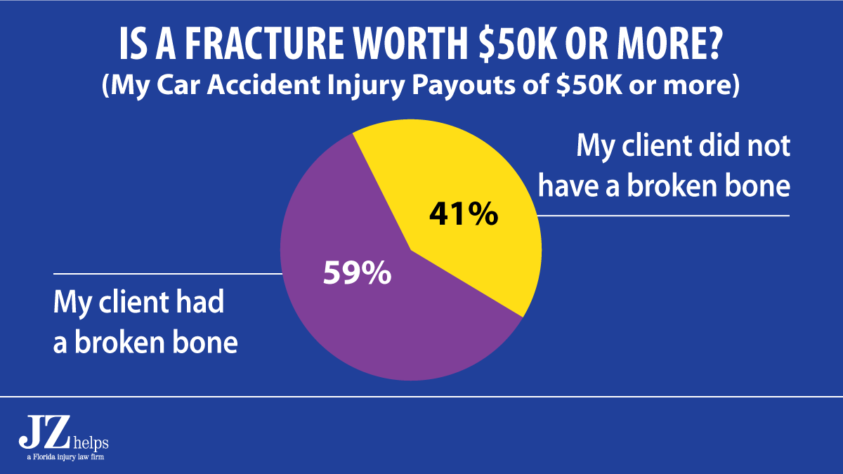 59% Chance You Need a Fracture to Get $50K or More Payout
