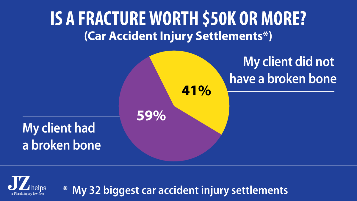 In my car accident injury settlement amounts that were for $50,000 and more, 59% of my clients had a fracture.