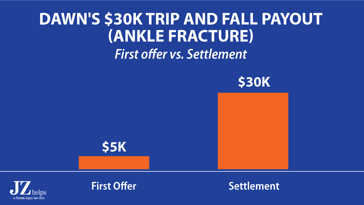 broken ankle trip and fall case first offer was $5K. Final settlement was $30K.