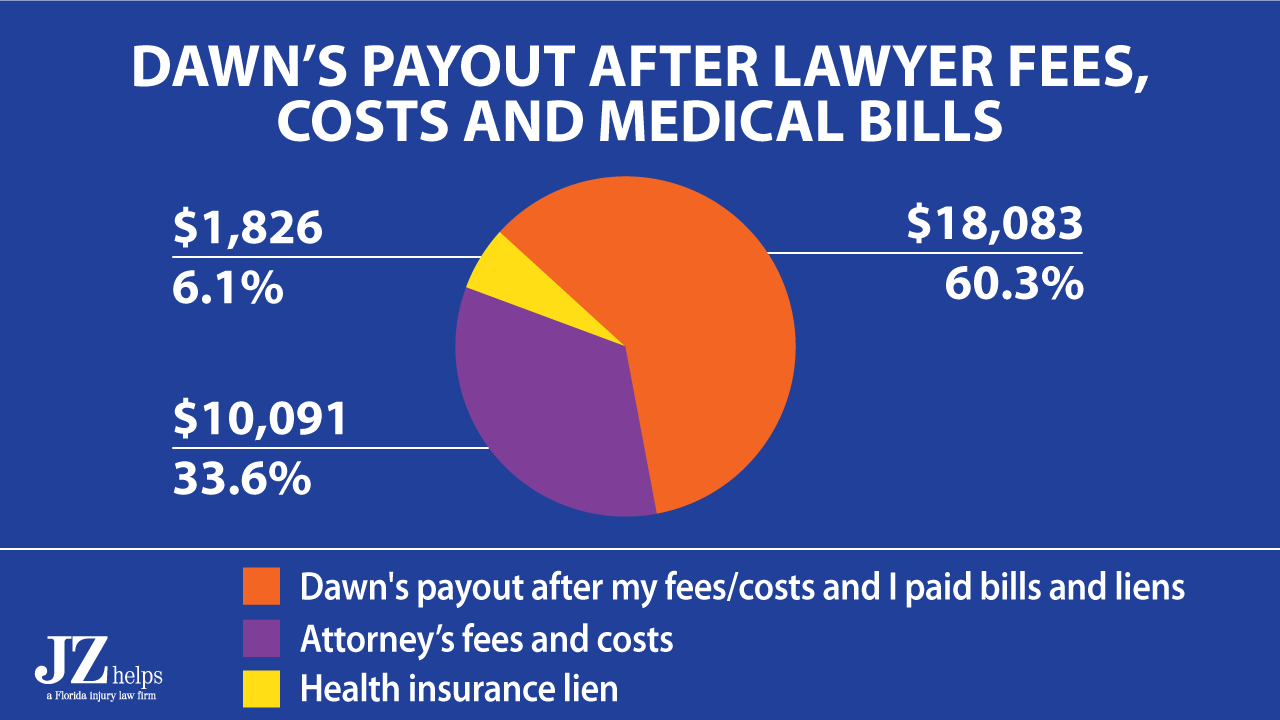 After my lawyer fees, costs and paying the health insurance lien, Dawn got approximately $18,083 in her pocket.