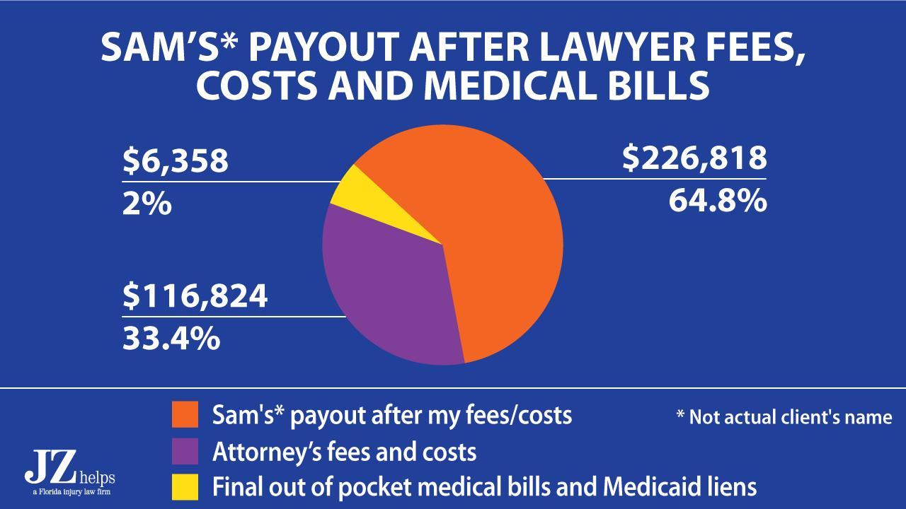 client got $226K in his pocket for a $350K settlement for pain, suffering and medical bills.