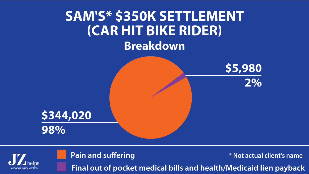 This image has an empty alt attribute; its file name is chart-2-sam_350k-settlement-1280x720-1.png